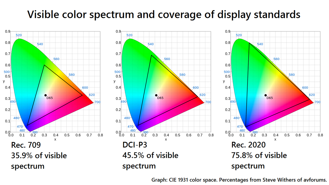 Spectre de couleurs visible et couverture des normes d'affichage (source :https://www.tested.com/tech/tvs/587457-everything-you-need-know-about-hdr-tvs)