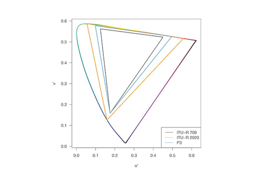 Comparaison des différentes espaces colorimétriques (Source et Copyright © ARRI)