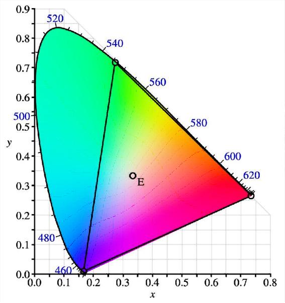 Espace colorimétrique - diagramme de chromaticité