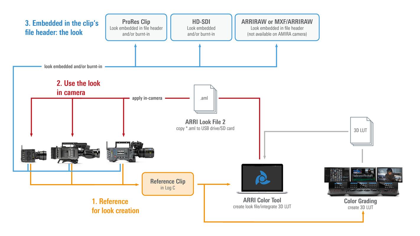 Flux de travail dans les caméras ARRI (source : ARRI)