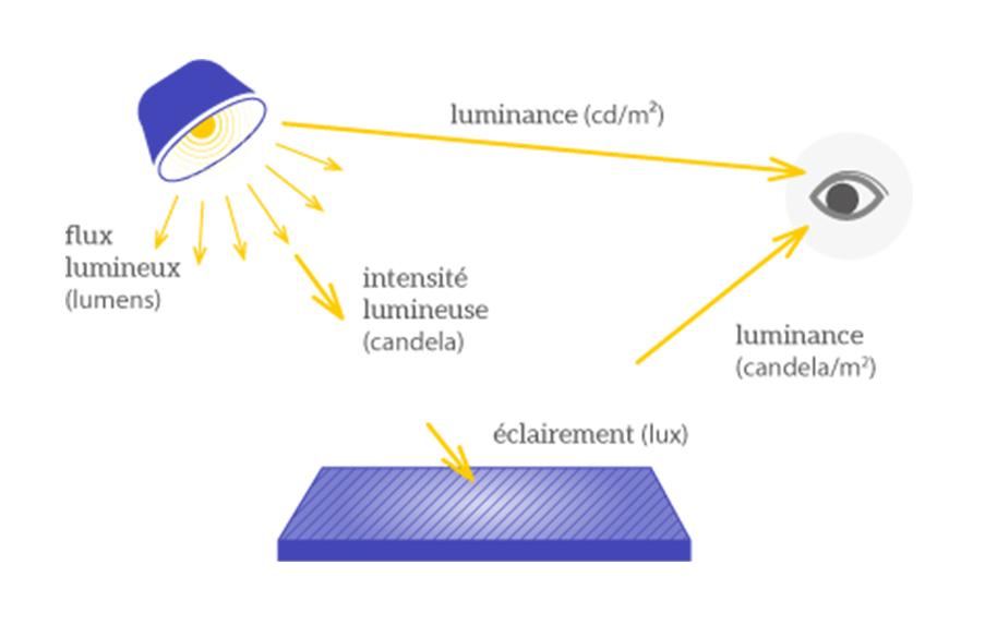 Résume de quatre grandeurs photométriques fondamentales (source : https://leclairage.fr/th-photometrie/)