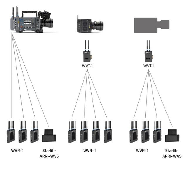 Couplage récepteur - émetteur (source ARRI)