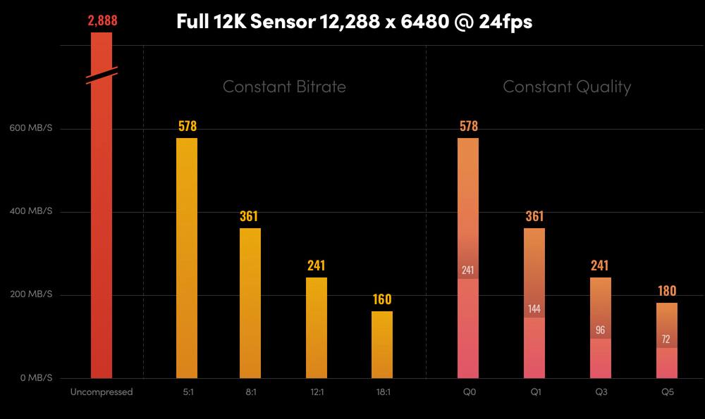 Blackmagic URSA Mini Pro 12K - pleine résolution